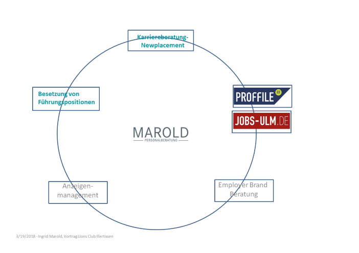 Das Unternehmen MAROLD Personalberatung mit PROFFILE und Jobs-Ulm