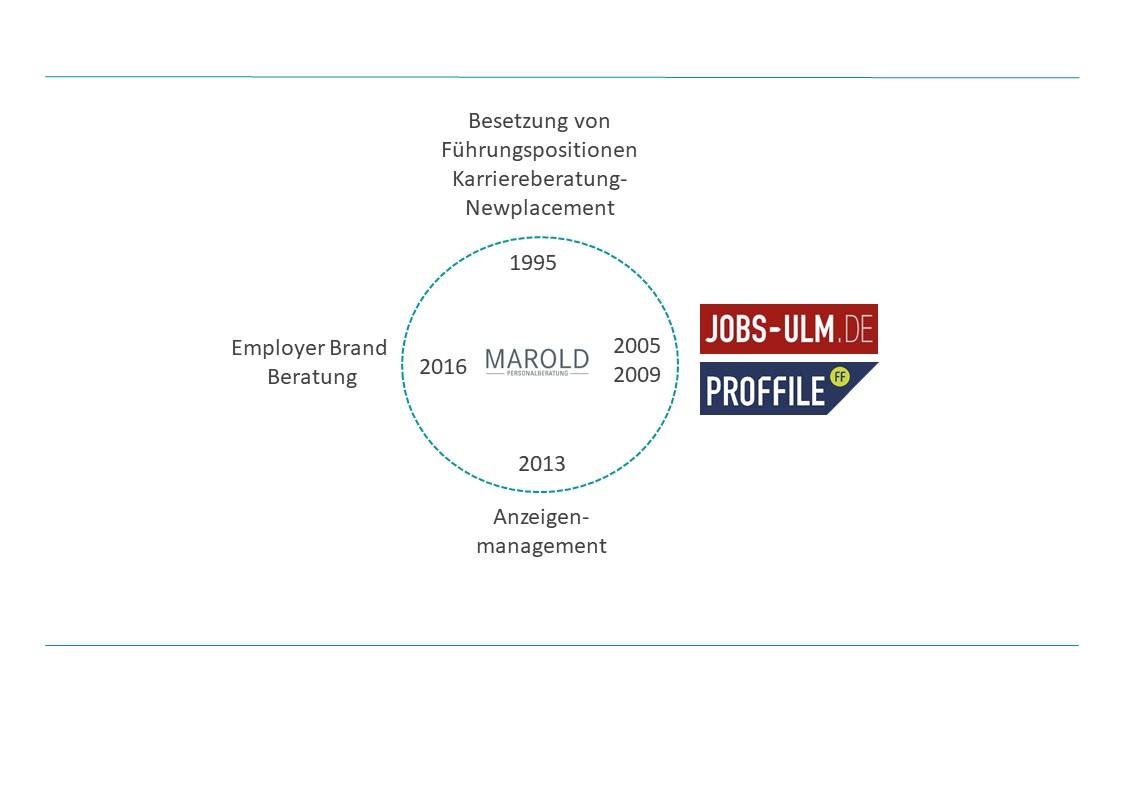 Historie Personalberatung Marold von 1995 bis 2018